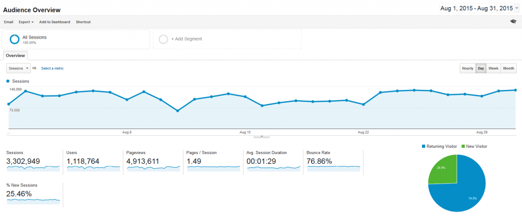 Google Analytics avgust 2015.